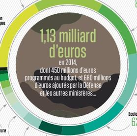 Budget de l'Éducation nationale : 93 millions d'euros sont utilisés pour financer les guerres au Mali, en Centrafrique, en Irak et en Syrie