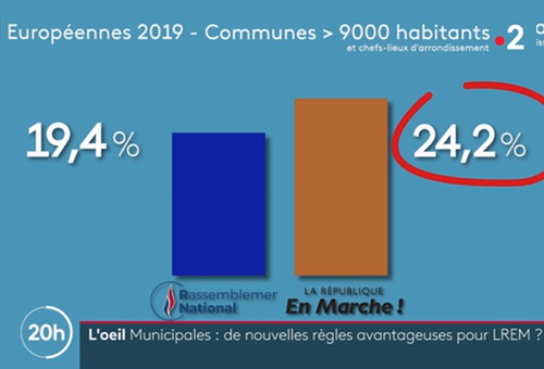 Municipales, mode de calcul