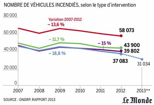 ins curit forte baisse du nombre de voitures br l es depuis 2007. Black Bedroom Furniture Sets. Home Design Ideas